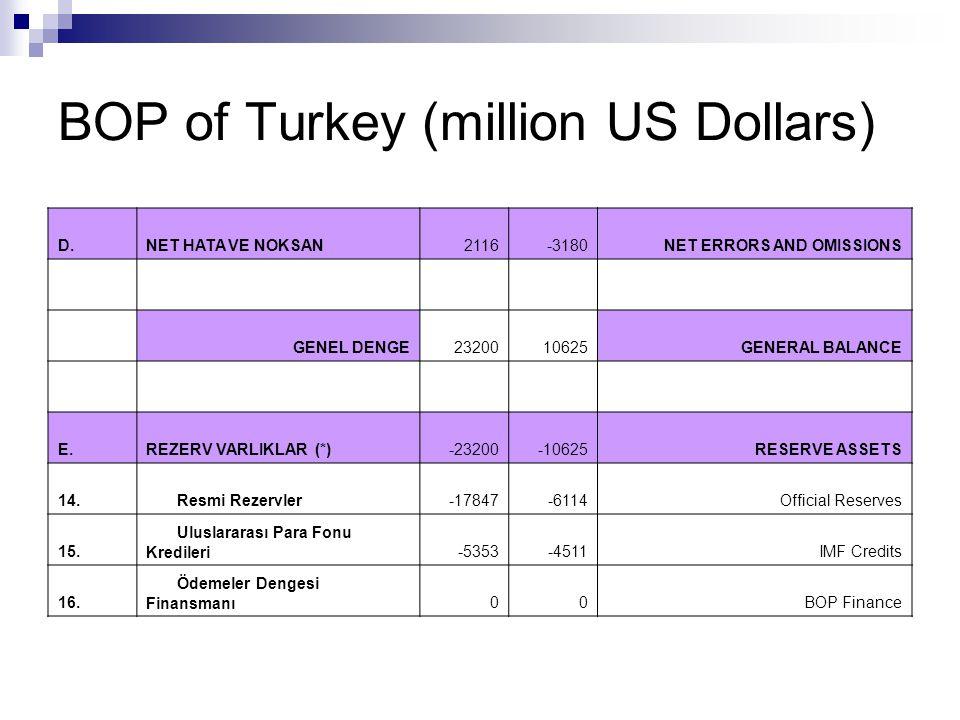 BOP of Turkey - Summary 2005 2006 A.Current Account Balance -22603-31764 B.