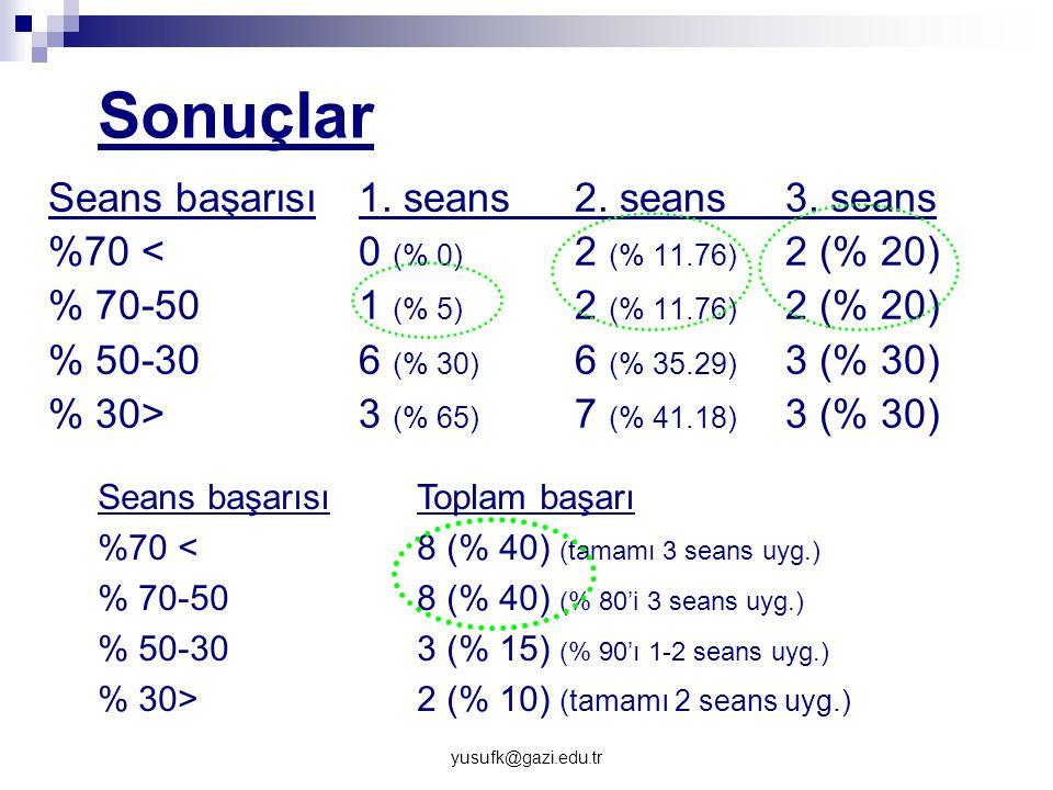 yusufk@gazi.edu.tr Sonuçlar Seans başarısı 1. seans2. seans3. seans %70 <0 (% 0) 2 (% 11.76) 2 (% 20) % 70-501 (% 5) 2 (% 11.76) 2 (% 20) % 50-306 (%