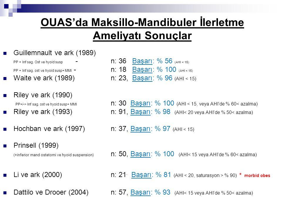 Guillemnault ve ark (1989) PP + Inf sag. Ost ve hyoid susp -n: 36 Başarı: % 56 (AHI < 15) PP + Inf sag. ost ve hyoid susp+ MMI - n: 18 Başarı: % 100 (