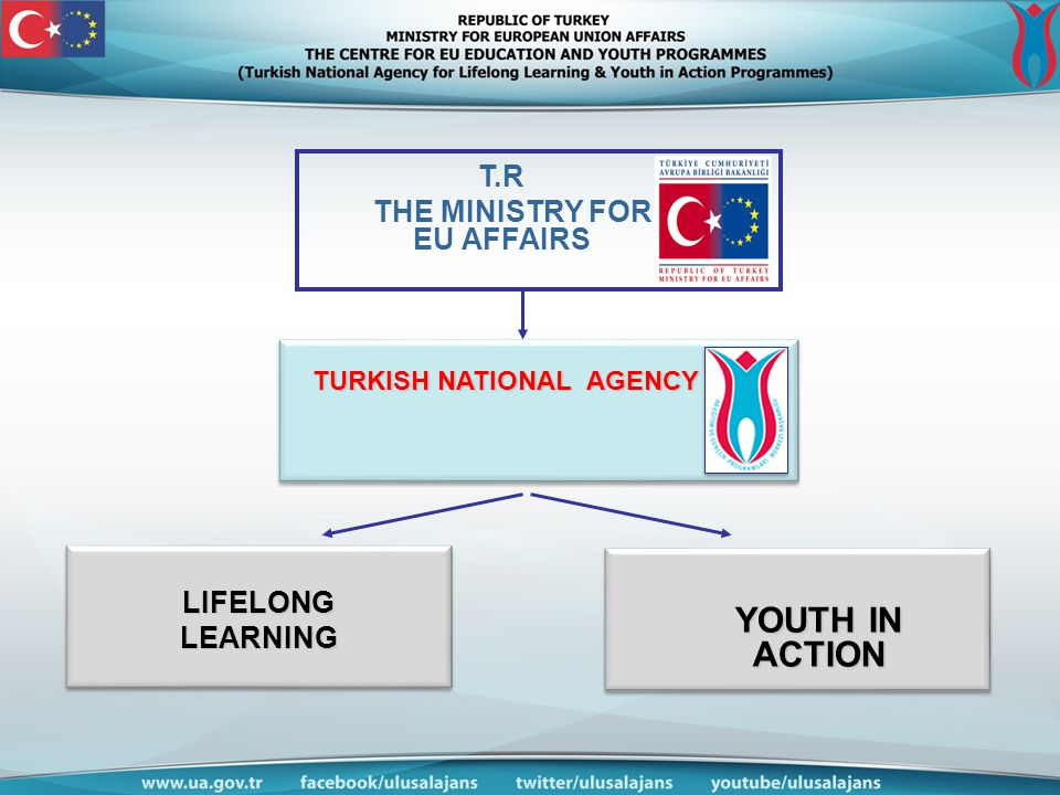 T.R THE MINISTRY FOR EU AFFAIRS TURKISH NATIONAL AGENCY LIFELONGLEARNING YOUTH IN ACTION YOUTH IN ACTION