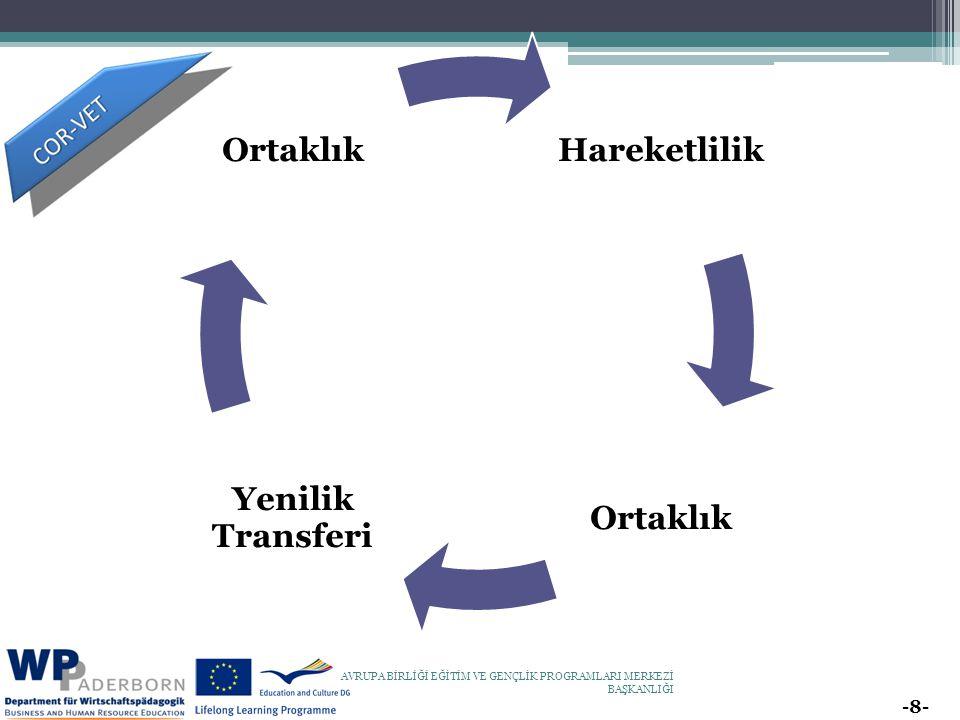 -8- AVRUPA BİRLİĞİ EĞİTİM VE GENÇLİK PROGRAMLARI MERKEZİ BAŞKANLIĞI Hareketlilik Ortaklık Yenilik Transferi Ortaklık