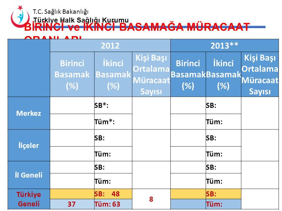 T.C. Sağlık Bakanlığı Türkiye Halk Sağlığı Kurumu AİLE HEKİMİ SAYISI ve ORTALAMA KAYITLI NÜFUS Birim Sayısı Sözleşmeli AH Sayısı/ Birime Oranı Fiili A