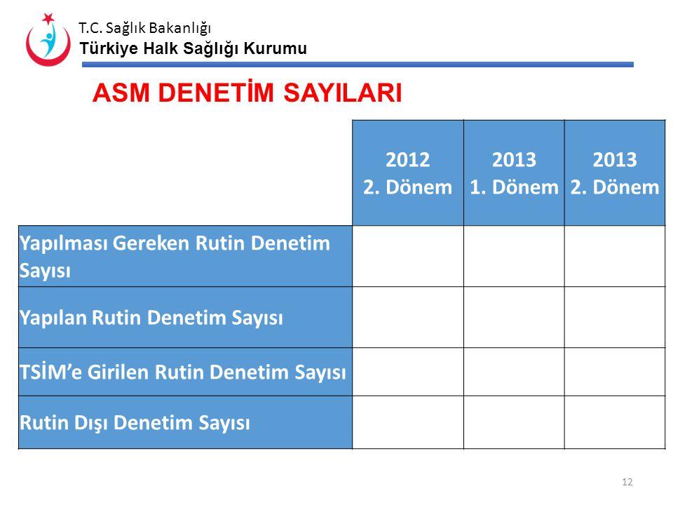 T.C. Sağlık Bakanlığı Türkiye Halk Sağlığı Kurumu BİRİNCİ ve İKİNCİ BASAMAĞA MÜRACAAT ORANLARI 11 20122013** Birinci Basamak (%) İkinci Basamak (%) Ki