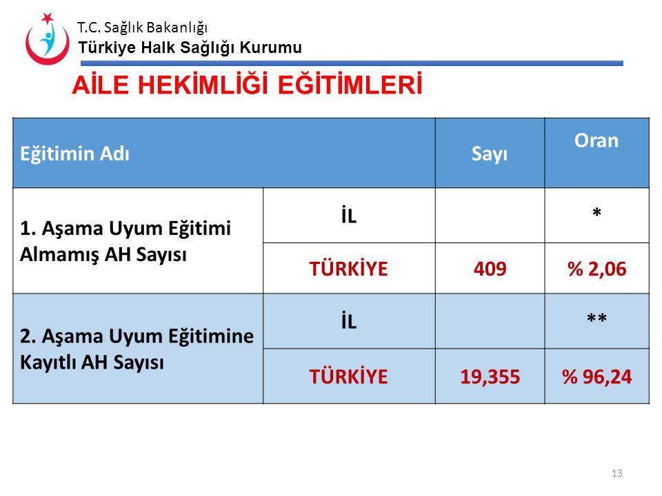 T.C. Sağlık Bakanlığı Türkiye Halk Sağlığı Kurumu ASM DENETİM SAYILARI 12 2012 2. Dönem 2013 1. Dönem 2013 2. Dönem Yapılması Gereken Rutin Denetim Sa