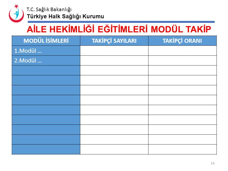 T.C. Sağlık Bakanlığı Türkiye Halk Sağlığı Kurumu Eğitimin AdıSayı Oran 1. Aşama Uyum Eğitimi Almamış AH Sayısı İL* TÜRKİYE409% 2,06 2. Aşama Uyum Eği