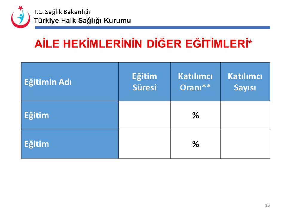 T.C. Sağlık Bakanlığı Türkiye Halk Sağlığı Kurumu AİLE HEKİMLİĞİ EĞİTİMLERİ MODÜL TAKİP ORANLARI MODÜL İSİMLERİTAKİPÇİ SAYILARITAKİPÇİ ORANI 1.Modül …