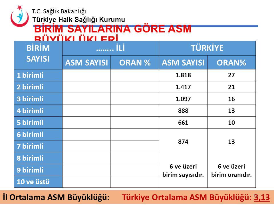 T.C. Sağlık Bakanlığı Türkiye Halk Sağlığı Kurumu Eğitimin Adı Eğitim Süresi Katılımcı Oranı** Katılımcı Sayısı Eğitim% % AİLE HEKİMLERİNİN DİĞER EĞİT