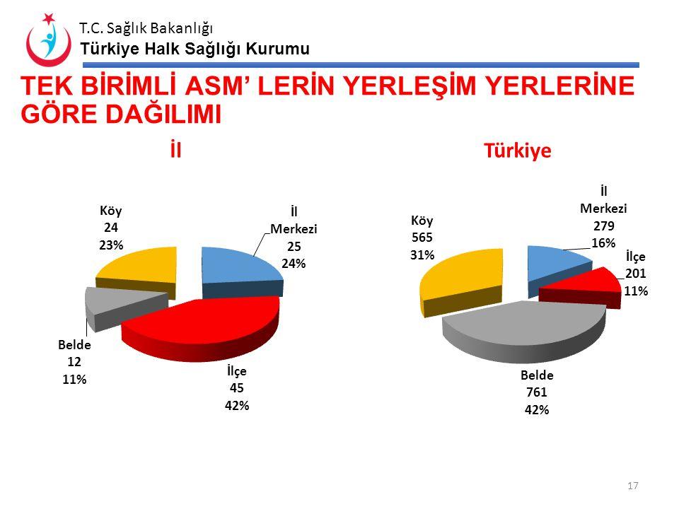 T.C. Sağlık Bakanlığı Türkiye Halk Sağlığı Kurumu BİRİM SAYILARINA GÖRE ASM BÜYÜKLÜKLERİ BİRİM SAYISI …….. İLİTÜRKİYE ASM SAYISIORAN %ASM SAYISIORAN%