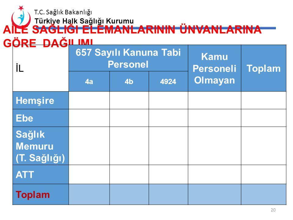 T.C. Sağlık Bakanlığı Türkiye Halk Sağlığı Kurumu ASM İSMİ ASM Yeri (İlçesi) Birim Sayısı Açıklamalar (Soba Gerekçesi) 19 SOBALI ASM' LER