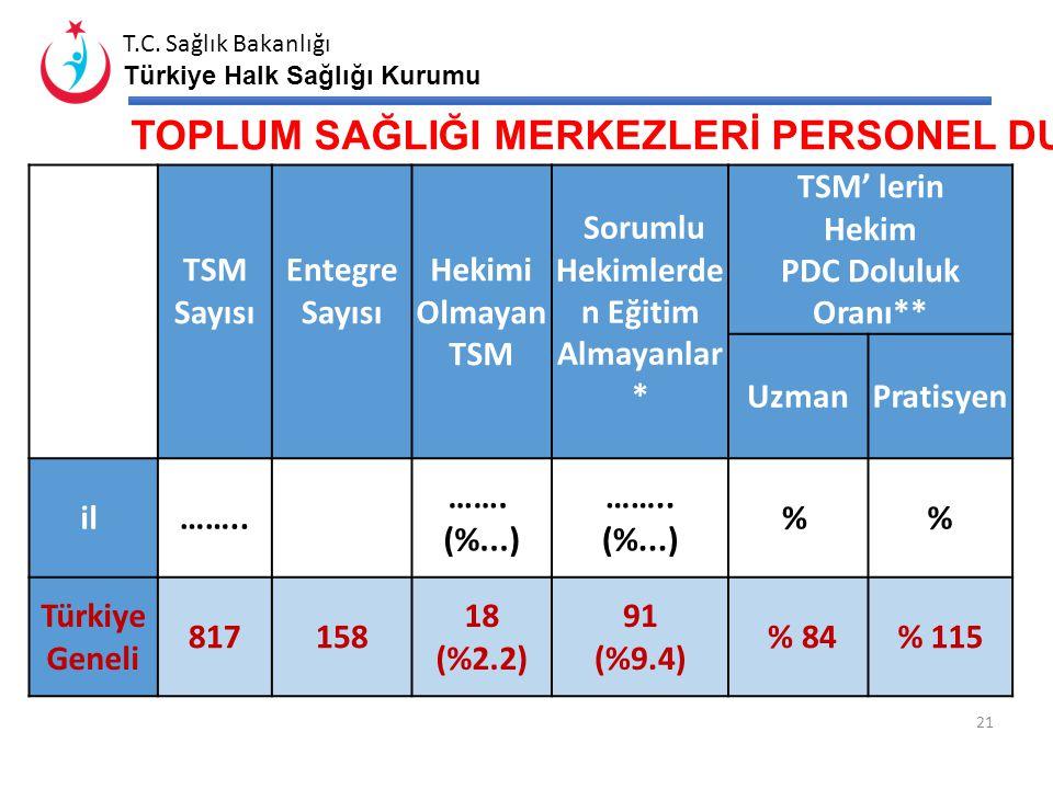 T.C. Sağlık Bakanlığı Türkiye Halk Sağlığı Kurumu AİLE SAĞLIĞI ELEMANLARININ ÜNVANLARINA GÖRE DAĞILIMI İL 657 Sayılı Kanuna Tabi Personel Kamu Persone