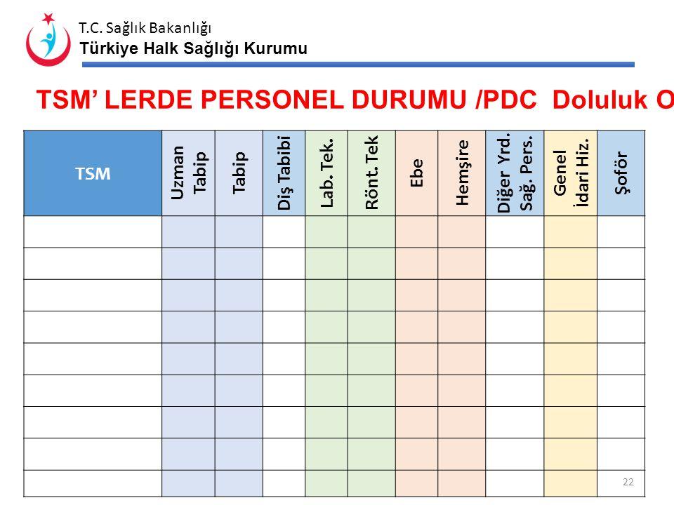 T.C. Sağlık Bakanlığı Türkiye Halk Sağlığı Kurumu TOPLUM SAĞLIĞI MERKEZLERİ PERSONEL DURUMU 21 TSM Sayısı Entegre Sayısı Hekimi Olmayan TSM Sorumlu He