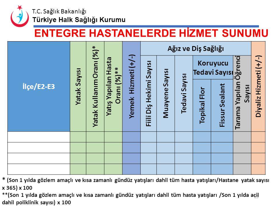 T.C. Sağlık Bakanlığı Türkiye Halk Sağlığı Kurumu TSM' LERDE PERSONEL DURUMU /PDC Doluluk Oranı (%) 22 TSM Uzman Tabip Tabip Diş Tabibi Lab. Tek. Rönt