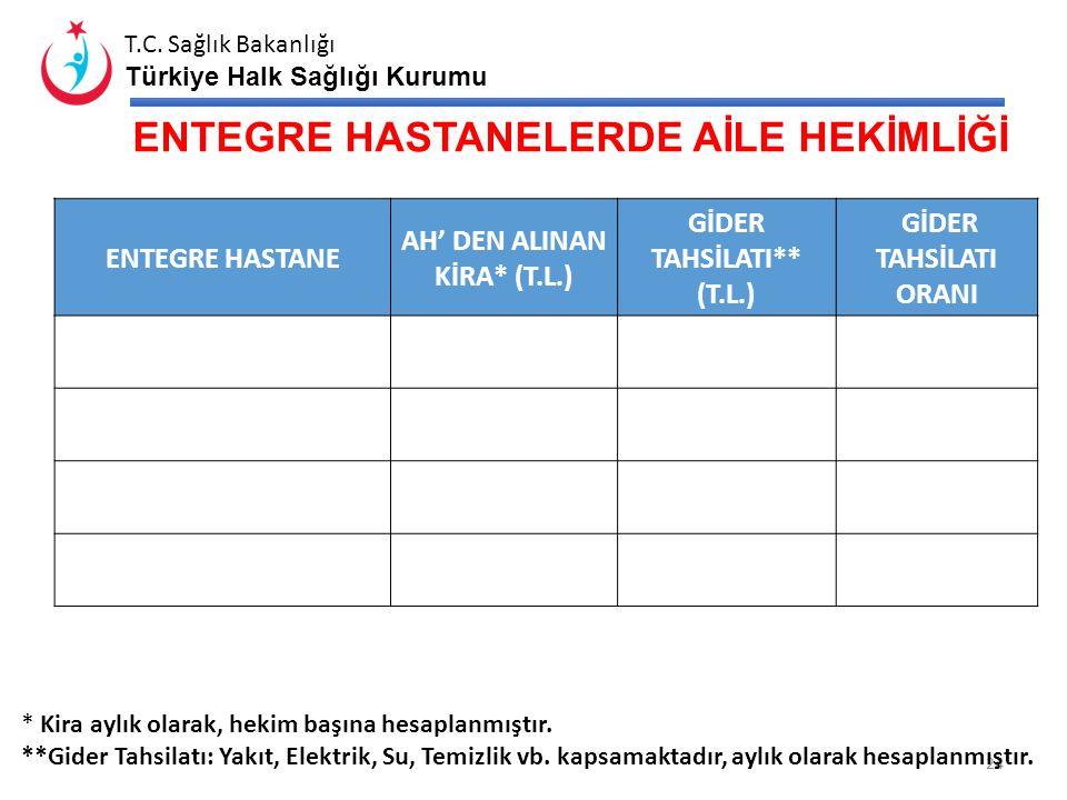 T.C. Sağlık Bakanlığı Türkiye Halk Sağlığı Kurumu ENTEGRE HASTANELERDE HİZMET SUNUMU 23 İlçe/E2-E3 Yatak Sayısı Yatak Kullanım Oranı (%)* Yatış Yapıla