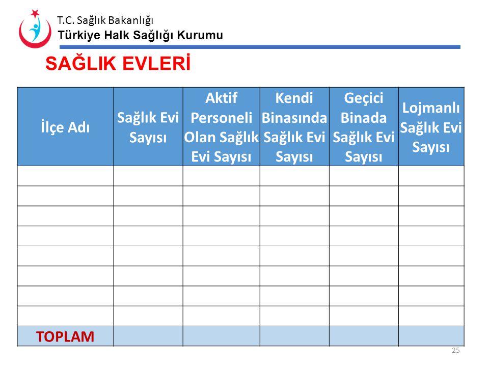 T.C. Sağlık Bakanlığı Türkiye Halk Sağlığı Kurumu ENTEGRE HASTANELERDE AİLE HEKİMLİĞİ 24 ENTEGRE HASTANE AH' DEN ALINAN KİRA* (T.L.) GİDER TAHSİLATI**
