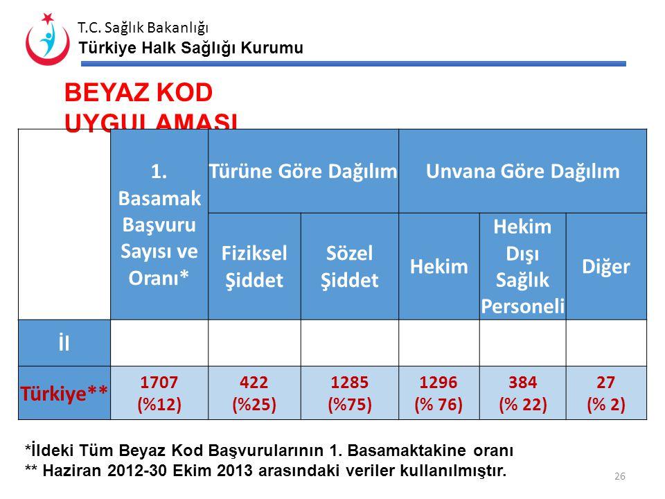 T.C. Sağlık Bakanlığı Türkiye Halk Sağlığı Kurumu 25 SAĞLIK EVLERİ İlçe Adı Sağlık Evi Sayısı Aktif Personeli Olan Sağlık Evi Sayısı Kendi Binasında S