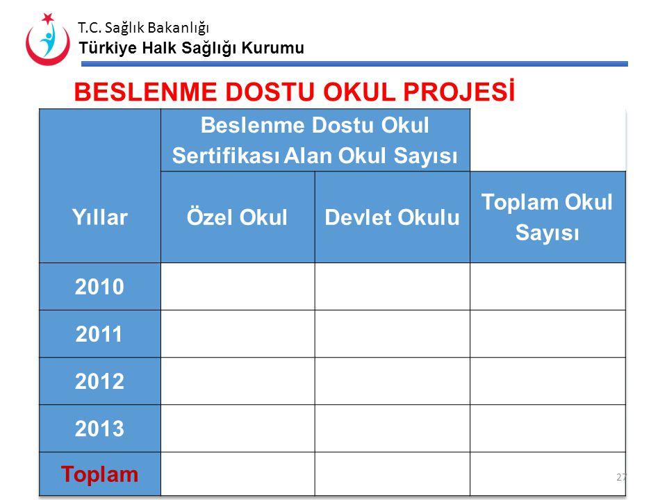 T.C. Sağlık Bakanlığı Türkiye Halk Sağlığı Kurumu 26 BEYAZ KOD UYGULAMASI 1. Basamak Başvuru Sayısı ve Oranı* Türüne Göre DağılımUnvana Göre Dağılım F