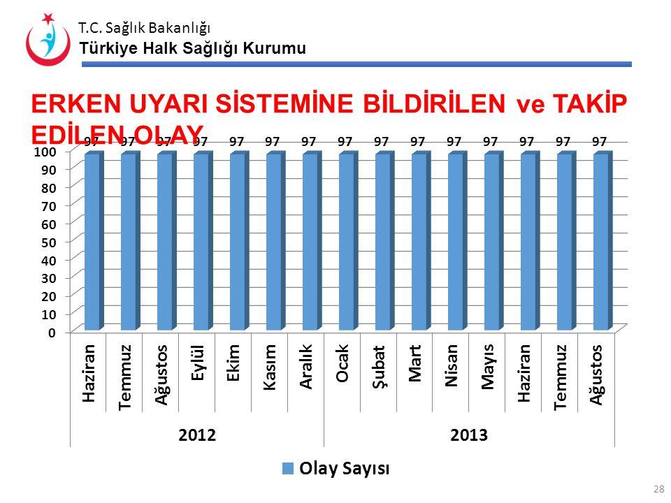 T.C. Sağlık Bakanlığı Türkiye Halk Sağlığı Kurumu BESLENME DOSTU OKUL PROJESİ 27