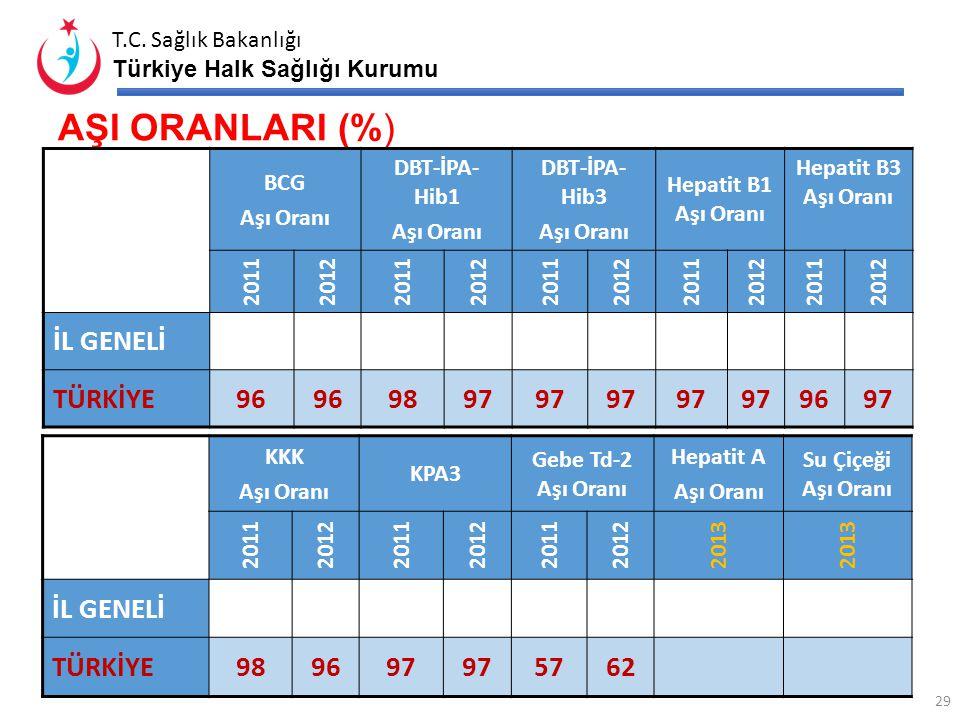 T.C. Sağlık Bakanlığı Türkiye Halk Sağlığı Kurumu ERKEN UYARI SİSTEMİNE BİLDİRİLEN ve TAKİP EDİLEN OLAY 28