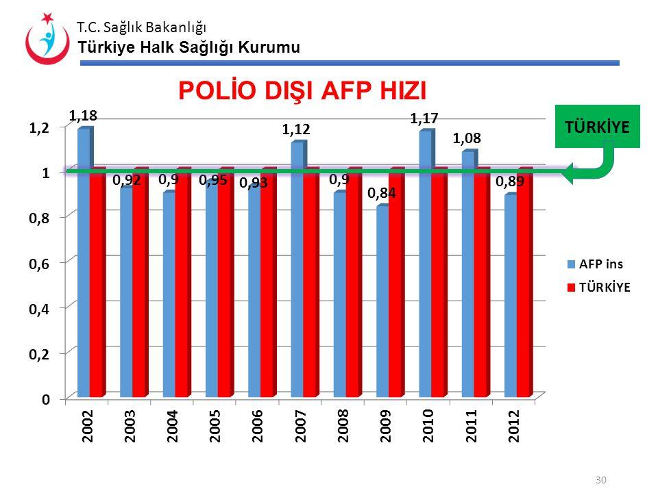 T.C. Sağlık Bakanlığı Türkiye Halk Sağlığı Kurumu AŞI ORANLARI (%) 29 BCG Aşı Oranı DBT-İPA- Hib1 Aşı Oranı DBT-İPA- Hib3 Aşı Oranı Hepatit B1 Aşı Ora