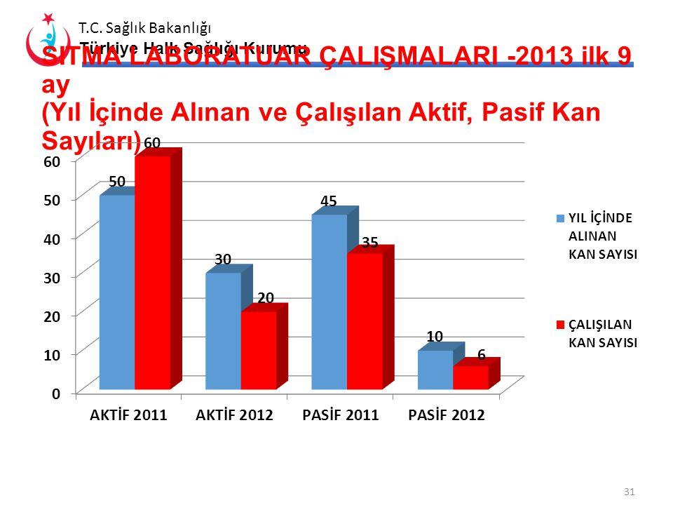T.C. Sağlık Bakanlığı Türkiye Halk Sağlığı Kurumu POLİO DIŞI AFP HIZI 30