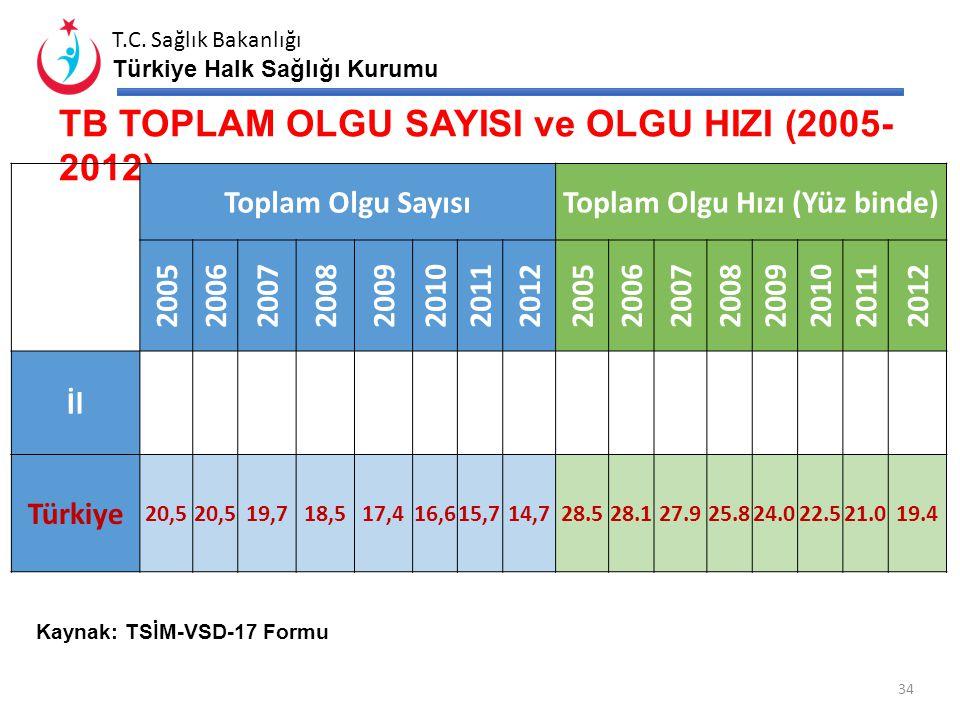 T.C. Sağlık Bakanlığı Türkiye Halk Sağlığı Kurumu AKUT BARSAK ENFEKSİYONU -2013 ilk 9 ay 33 A-09= Enfeksiyöz köken varsayılan ishal ve gastroenterit R