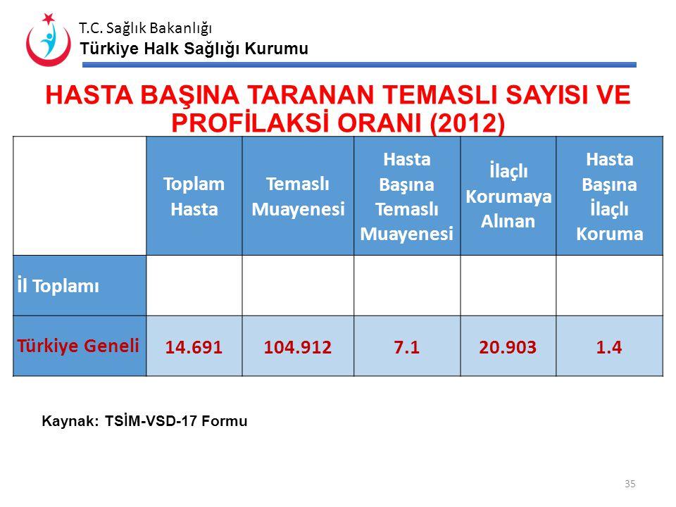 T.C. Sağlık Bakanlığı Türkiye Halk Sağlığı Kurumu TB TOPLAM OLGU SAYISI ve OLGU HIZI (2005- 2012) Toplam Olgu SayısıToplam Olgu Hızı (Yüz binde) 20052
