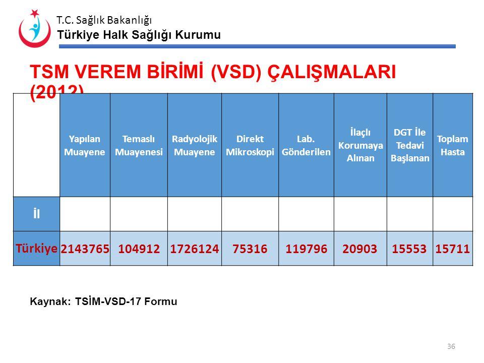 T.C. Sağlık Bakanlığı Türkiye Halk Sağlığı Kurumu HASTA BAŞINA TARANAN TEMASLI SAYISI VE PROFİLAKSİ ORANI (2012) Toplam Hasta Temaslı Muayenesi Hasta