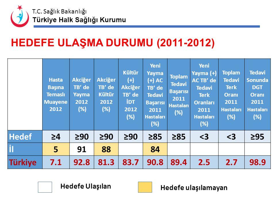 T.C. Sağlık Bakanlığı Türkiye Halk Sağlığı Kurumu TSM VEREM BİRİMİ (VSD) ÇALIŞMALARI (2012) Yapılan Muayene Temaslı Muayenesi Radyolojik Muayene Direk