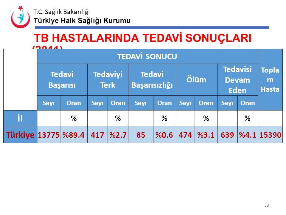T.C. Sağlık Bakanlığı Türkiye Halk Sağlığı Kurumu HEDEFE ULAŞMA DURUMU (2011-2012) Hasta Başına Temaslı Muayene 2012 Akciğer TB' de Yayma 2012 (%) Akc