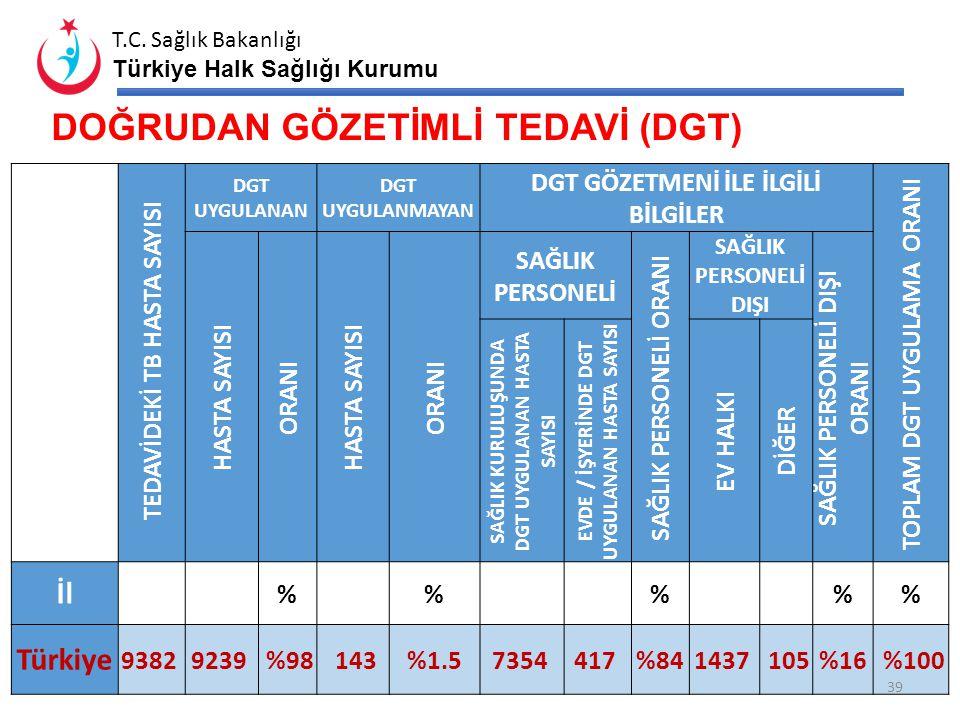 T.C. Sağlık Bakanlığı Türkiye Halk Sağlığı Kurumu TB HASTALARINDA TEDAVİ SONUÇLARI (2011) TEDAVİ SONUCU Topla m Hasta Tedavi Başarısı Tedaviyi Terk Te