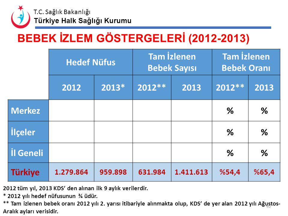 T.C. Sağlık Bakanlığı Türkiye Halk Sağlığı Kurumu DOĞRUDAN GÖZETİMLİ TEDAVİ (DGT) TEDAVİDEKİ TB HASTA SAYISI DGT UYGULANAN DGT UYGULANMAYAN DGT GÖZETM