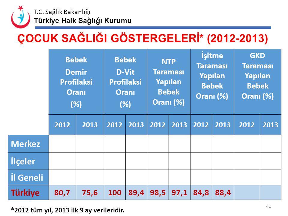 T.C. Sağlık Bakanlığı Türkiye Halk Sağlığı Kurumu BEBEK İZLEM GÖSTERGELERİ (2012-2013) Hedef Nüfus Tam İzlenen Bebek Sayısı Tam İzlenen Bebek Oranı 20