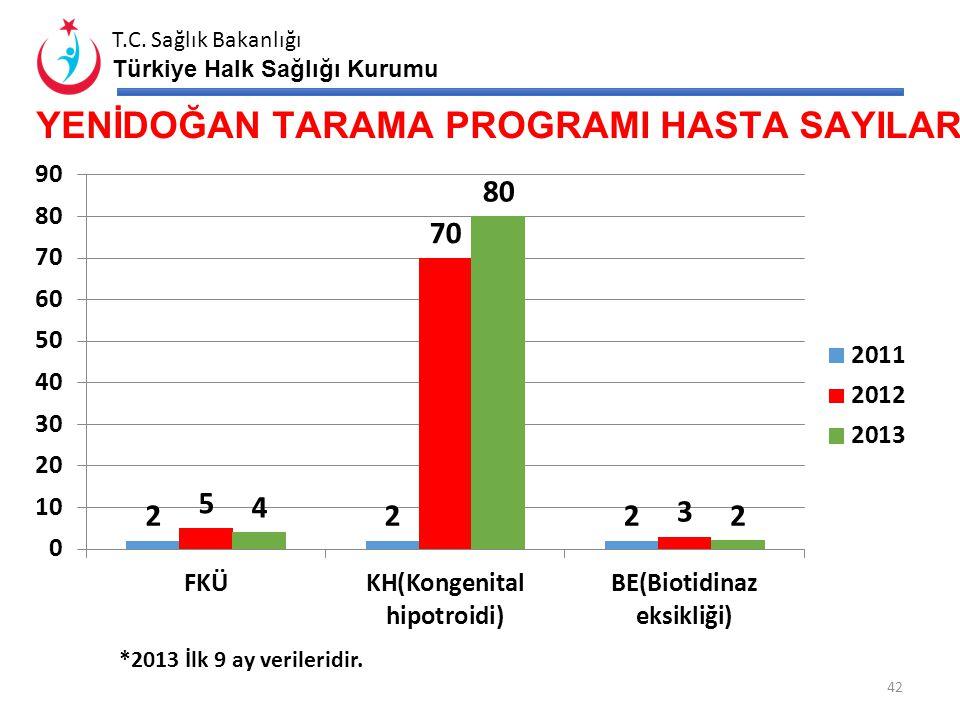 T.C. Sağlık Bakanlığı Türkiye Halk Sağlığı Kurumu ÇOCUK SAĞLIĞI GÖSTERGELERİ* (2012-2013) Bebek Demir Profilaksi Oranı (%) Bebek D-Vit Profilaksi Oran
