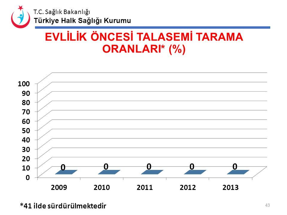T.C. Sağlık Bakanlığı Türkiye Halk Sağlığı Kurumu YENİDOĞAN TARAMA PROGRAMI HASTA SAYILARI* *2013 İlk 9 ay verileridir. 42