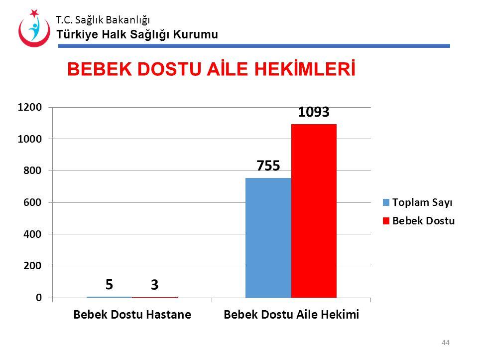 T.C. Sağlık Bakanlığı Türkiye Halk Sağlığı Kurumu EVLİLİK ÖNCESİ TALASEMİ TARAMA ORANLARI* (%) *41 ilde sürdürülmektedir 43