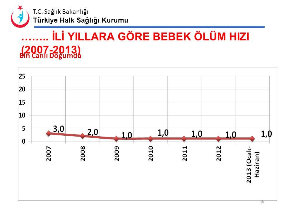 T.C. Sağlık Bakanlığı Türkiye Halk Sağlığı Kurumu YILLARA GÖRE BEBEK ÖLÜM HIZI (2007-2013) Bin Canlı Doğumda 45