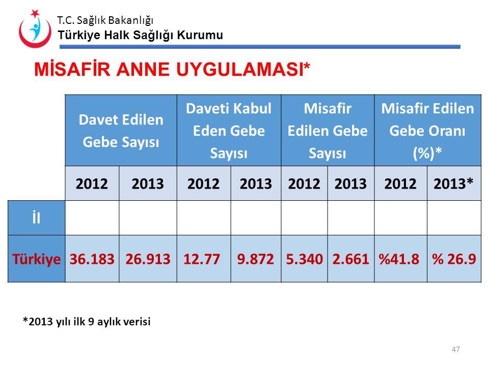 T.C. Sağlık Bakanlığı Türkiye Halk Sağlığı Kurumu …….. İLİ YILLARA GÖRE BEBEK ÖLÜM HIZI (2007-2013) Bin Canlı Doğumda 46