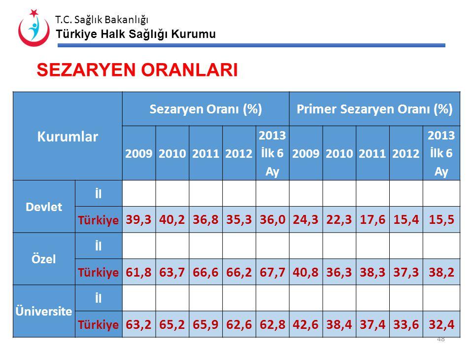 T.C. Sağlık Bakanlığı Türkiye Halk Sağlığı Kurumu MİSAFİR ANNE UYGULAMASI* 47 *2013 yılı ilk 9 aylık verisi Davet Edilen Gebe Sayısı Daveti Kabul Eden