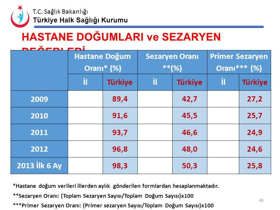 T.C. Sağlık Bakanlığı Türkiye Halk Sağlığı Kurumu 48 Kurumlar Sezaryen Oranı (%)Primer Sezaryen Oranı (%) 2009201020112012 2013 İlk 6 Ay 2009201020112