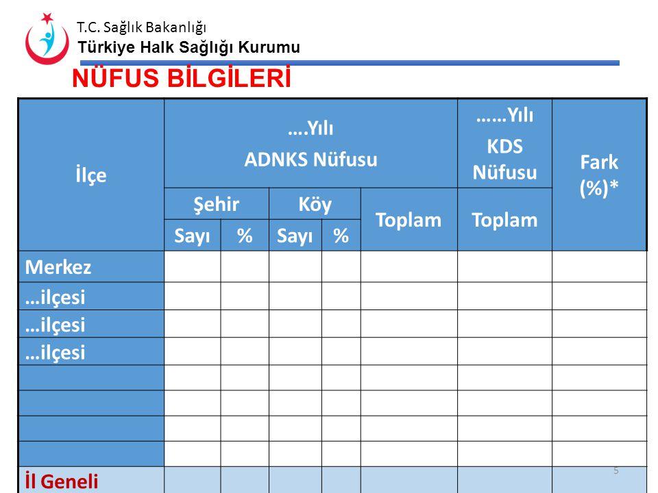 T.C. Sağlık Bakanlığı Türkiye Halk Sağlığı Kurumu İLÇELERE GÖRE SOSYOEKONOMİK GELİŞMİŞLİK * Sosyoekonomik Gelişmişlik Endeksi Sosyoekonomik Gelişmişli