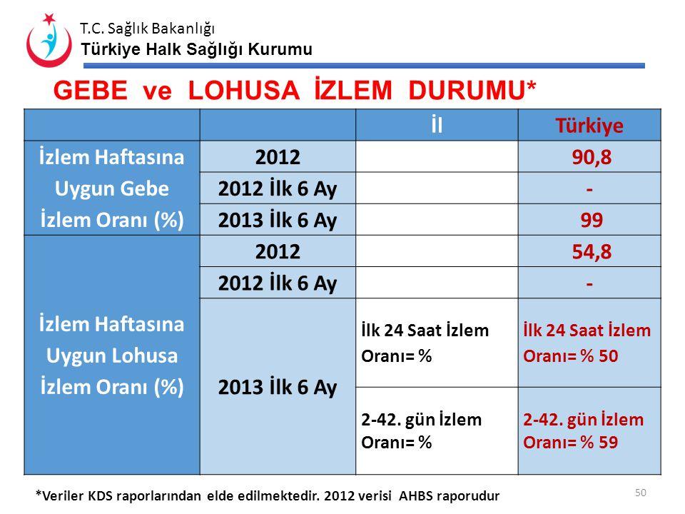 T.C. Sağlık Bakanlığı Türkiye Halk Sağlığı Kurumu 49 HASTANE DOĞUMLARI ve SEZARYEN DEĞERLERİ Hastane Doğum Oranı* (%) Sezaryen Oranı **(%) Primer Seza