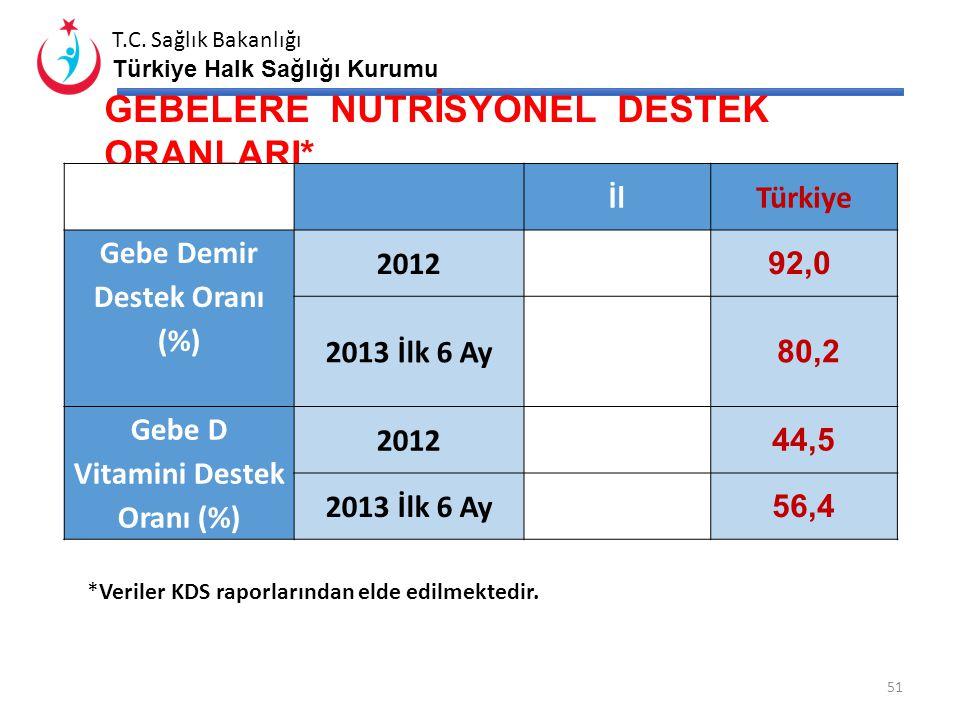 T.C. Sağlık Bakanlığı Türkiye Halk Sağlığı Kurumu 50 GEBE ve LOHUSA İZLEM DURUMU* *Veriler KDS raporlarından elde edilmektedir. 2012 verisi AHBS rapor