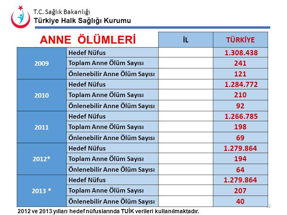 T.C. Sağlık Bakanlığı Türkiye Halk Sağlığı Kurumu GEBELERE NUTRİSYONEL DESTEK ORANLARI* *Veriler KDS raporlarından elde edilmektedir. İlTürkiye Gebe D