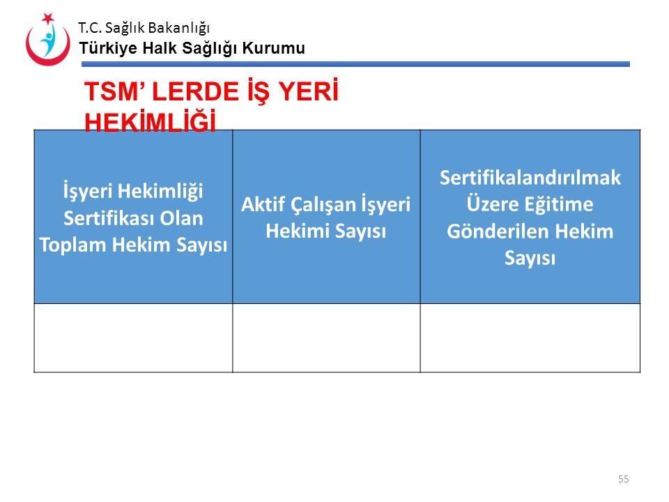 T.C. Sağlık Bakanlığı Türkiye Halk Sağlığı Kurumu Toplam TSM Sayısı Yetkilendirilmiş Birimi Olan TSM Sayısı Yetki İçin Başvuru Yapan TSM Sayısı Toplam