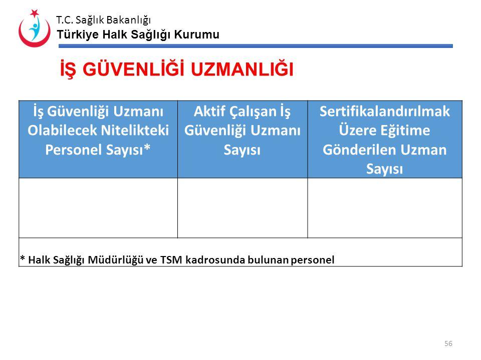T.C. Sağlık Bakanlığı Türkiye Halk Sağlığı Kurumu İşyeri Hekimliği Sertifikası Olan Toplam Hekim Sayısı Aktif Çalışan İşyeri Hekimi Sayısı Sertifikala