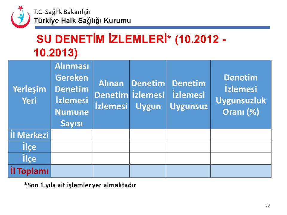 T.C. Sağlık Bakanlığı Türkiye Halk Sağlığı Kurumu SU KONTROL İZLEMLERİ* (10.2012 - 10.2013) * Son 1 yıla ait işlemler yer almaktadır 57 Yerleşim Yeri