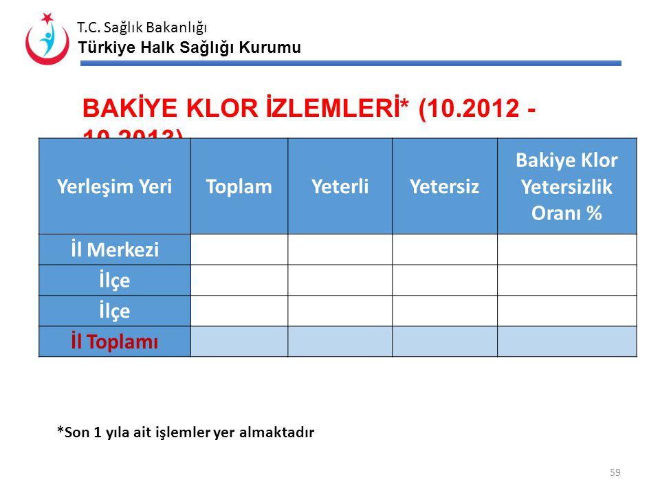 T.C. Sağlık Bakanlığı Türkiye Halk Sağlığı Kurumu SU DENETİM İZLEMLERİ* (10.2012 - 10.2013) Yerleşim Yeri Alınması Gereken Denetim İzlemesi Numune Say