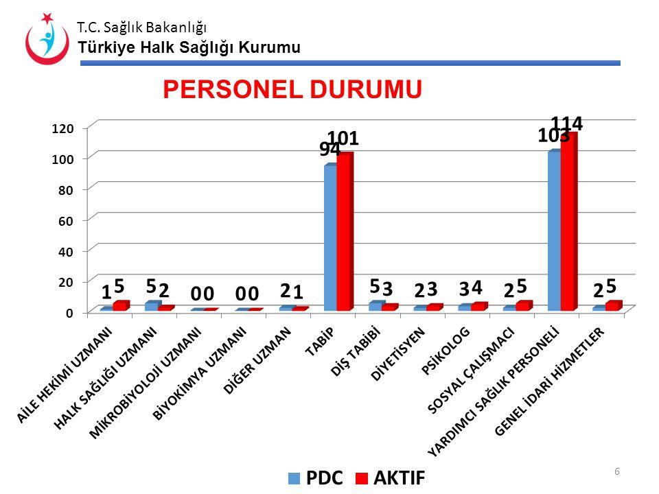T.C. Sağlık Bakanlığı Türkiye Halk Sağlığı Kurumu NÜFUS BİLGİLERİ İlçe ….Yılı ADNKS Nüfusu ……Yılı KDS Nüfusu Fark (%)* ŞehirKöy Toplam Sayı% % Merkez