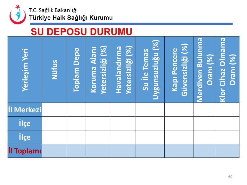 T.C. Sağlık Bakanlığı Türkiye Halk Sağlığı Kurumu BAKİYE KLOR İZLEMLERİ* (10.2012 - 10.2013) 59 Yerleşim YeriToplamYeterliYetersiz Bakiye Klor Yetersi