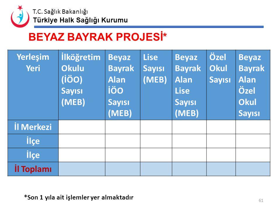 T.C. Sağlık Bakanlığı Türkiye Halk Sağlığı Kurumu SU DEPOSU DURUMU Yerleşim Yeri Nüfus Toplam Depo Koruma Alanı Yetersizliği (%) Havalandırma Yetersiz